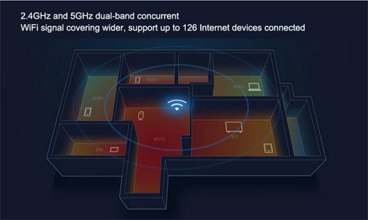 Xiaomi Mi 4 Antenna WiFi Router