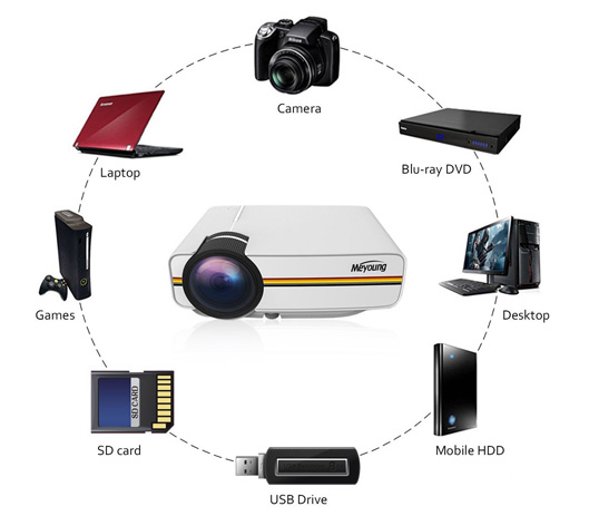Best Budget Projector for Home