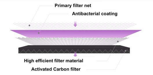 Xiaomi Air Purifier Filter Antibacterial