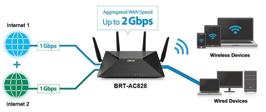 Asus Wireless Speedy Router