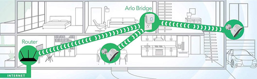 Arlo Indoor Outdoor Smart Home Security LED Light