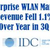 Enterprise WLAN Market Revenue Fell 1.1 percent