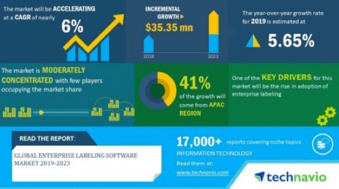 Global Enterprise Labeling Software Market
